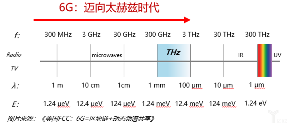 6G通信频谱.png