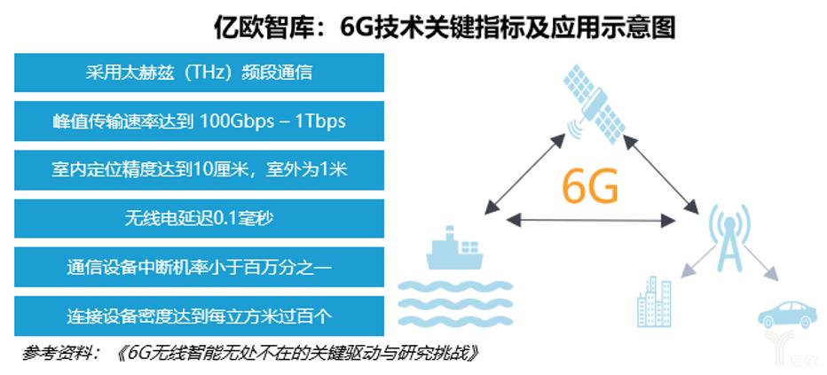 6G关键指标及应用示意图.png