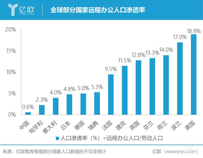 亿欧智库:全球部分国家远程办公人口渗透率.png