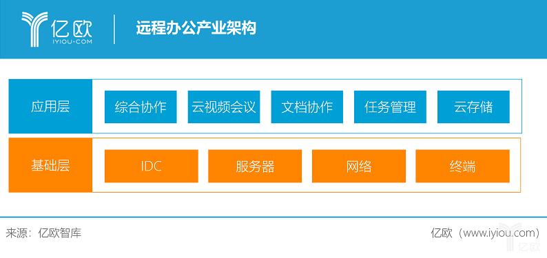亿欧智库:远程办公产业架构