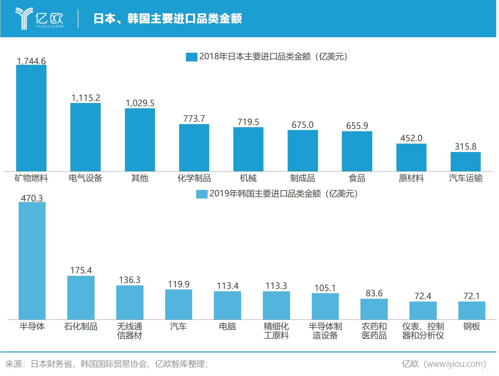 億歐智庫:日韩主要进口品类金额