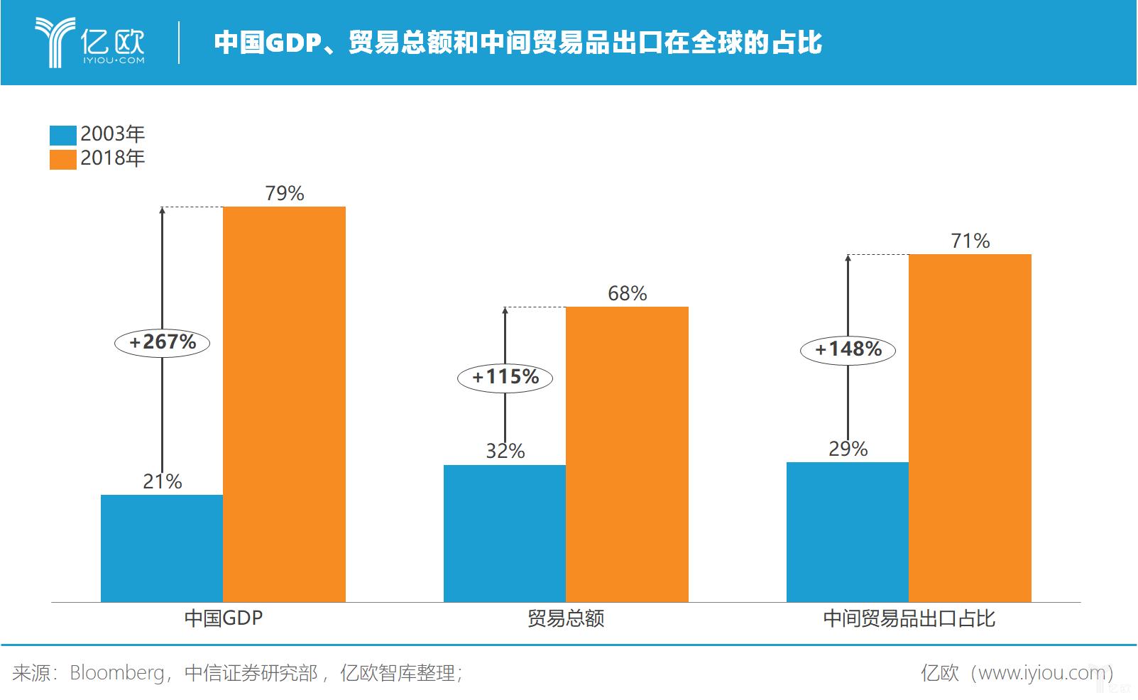 億歐智庫:中国GDP、贸易总额和中间贸易品出口在全球占比