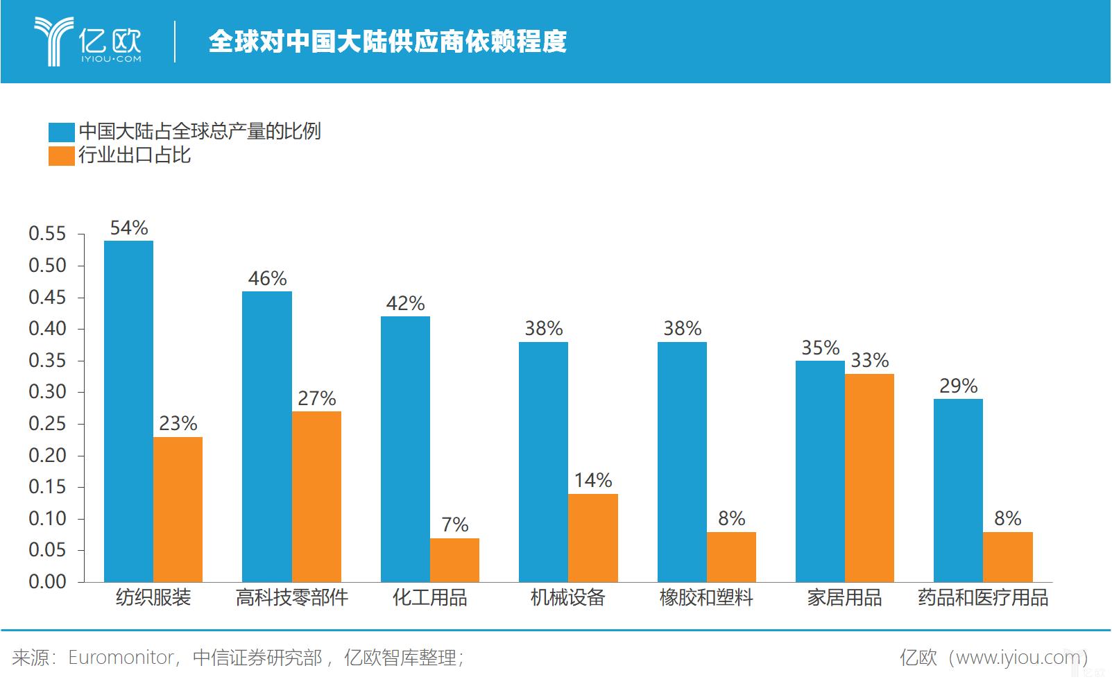億歐智庫:全球对中国大陆供应商依赖程度