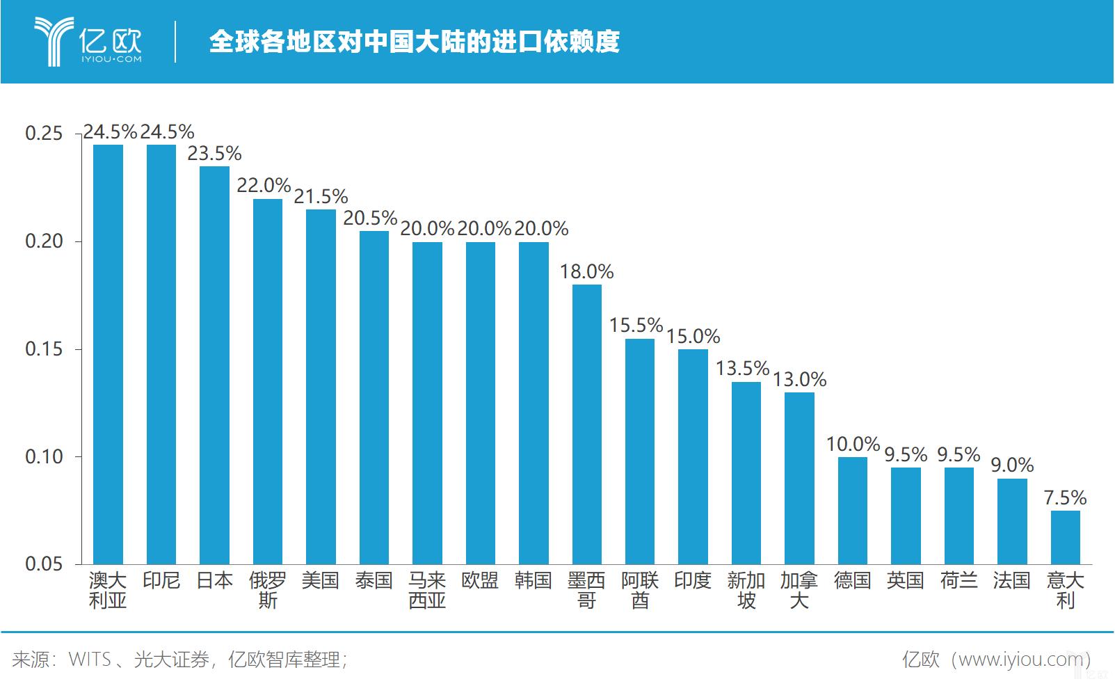 億歐智庫:全球各地区对中国大陆的进口依赖度
