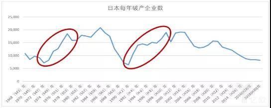 从1968年到2018年日本每年休业的企业数目
