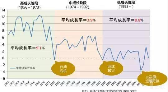 几十年间日本GDP添长率