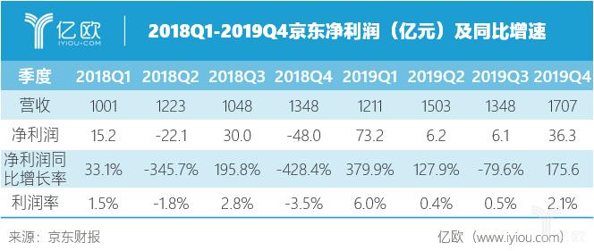 2018Q1—2019Q4京东净收好及同比添速