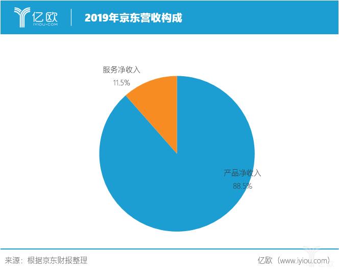 2019年京东营收组成