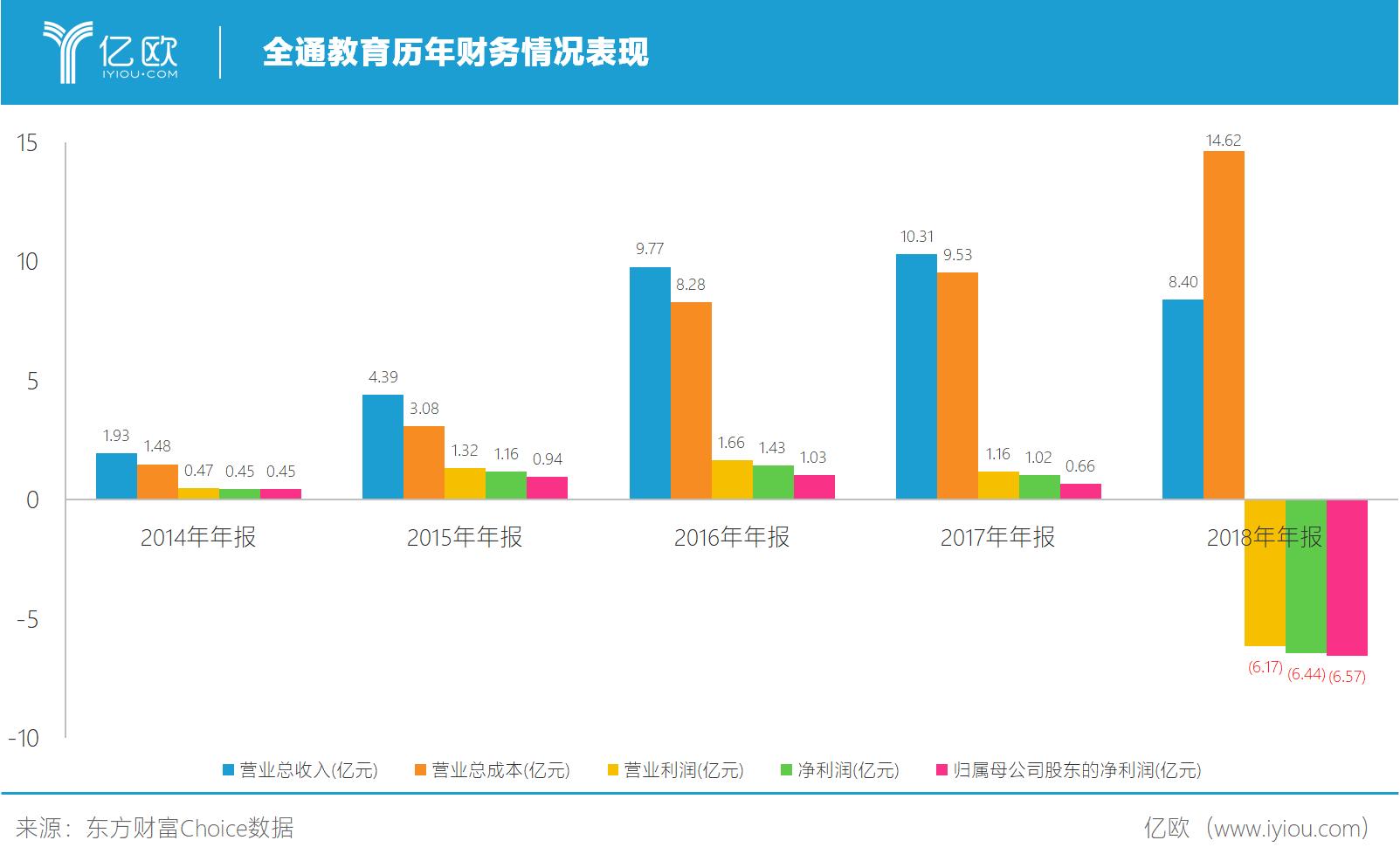 亿欧智库:全通教育历年财务情况表现