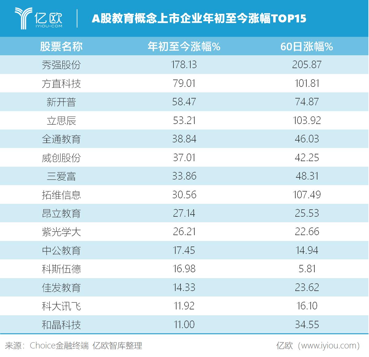 亿欧智库:A股教育概念上市企业年初至今涨幅TOP15