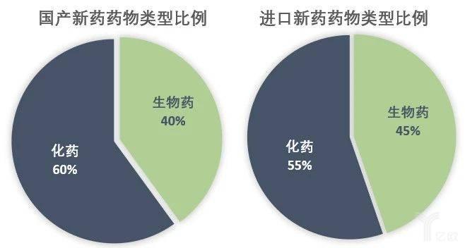 国产(左)和进口(右)新药药品类型比例.jpg
