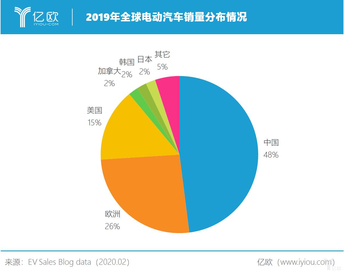 2019年全球电动汽车销量分布情况