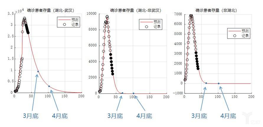 深醒AI研究院预测:4月底非武汉地区新冠肺炎确诊患者存量将清零