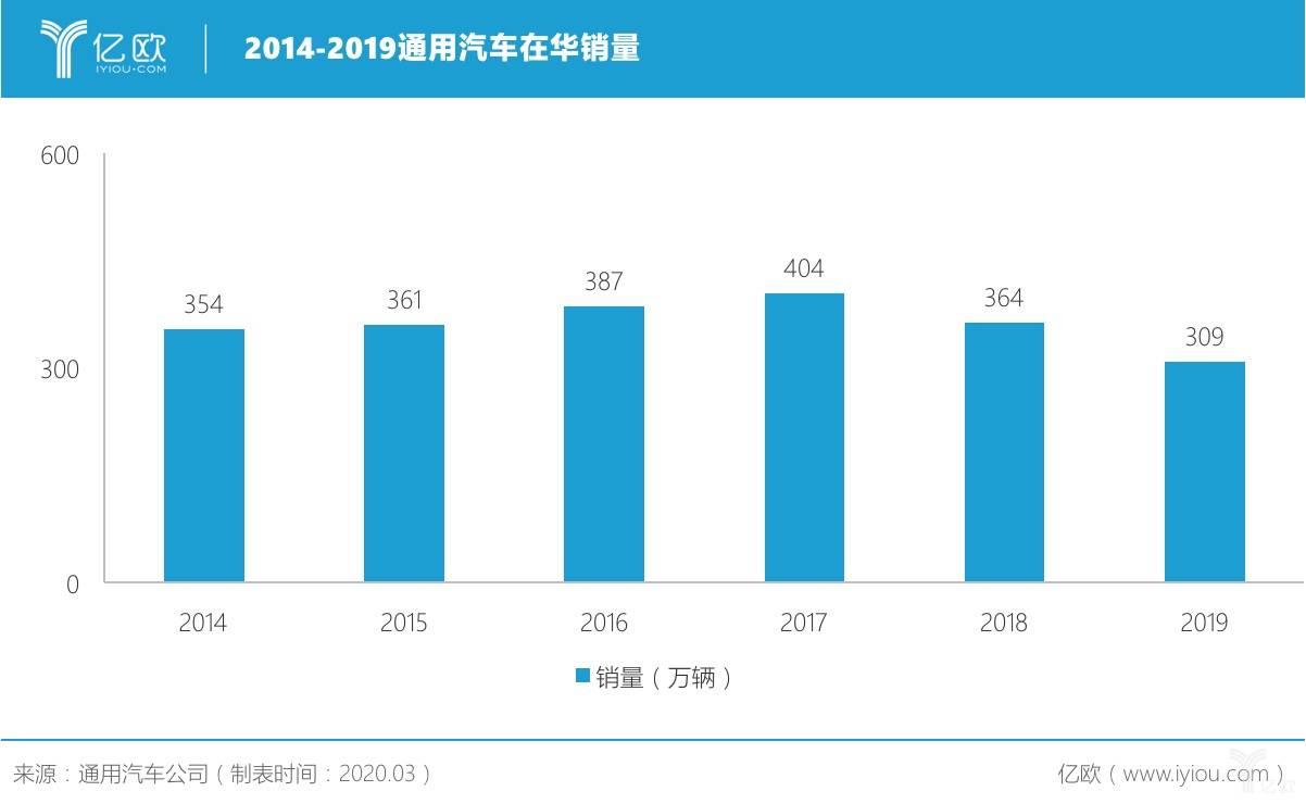 2014-2019通用汽车在华销量