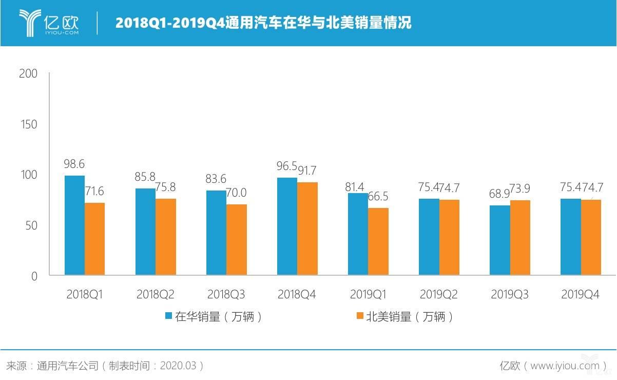 2018Q1-2019Q4通用汽车在华与北美销量情况