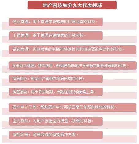 地產科技行(xing)業的四大潛在投資機會