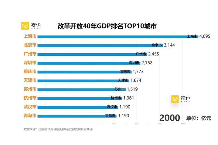 改革開放40周年中國城市GDP排名TOP10,上海領先,你的家鄉在一路追趕